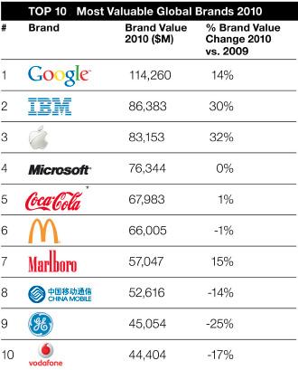 top_10_brands-2010.jpg