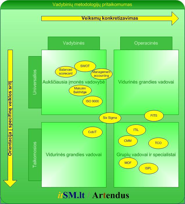 vadybiniu_metodologiju_pritaikomumas.jpg